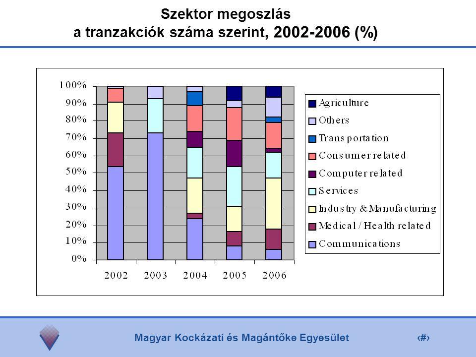 Magyar Kockázati és Magántőke Egyesület5 Szektor megoszlás a tranzakciók száma szerint, 2002-2006 (%)