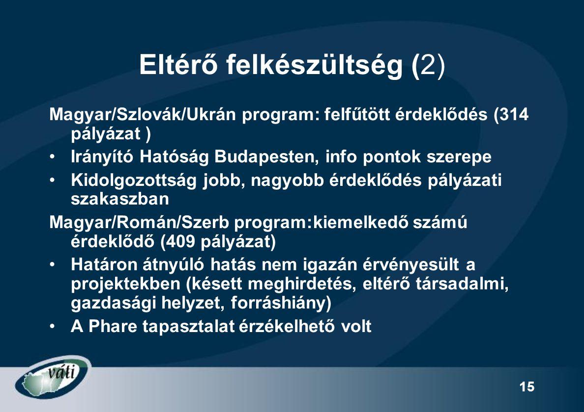 15 Eltérő felkészültség (2) Magyar/Szlovák/Ukrán program: felfűtött érdeklődés (314 pályázat ) Irányító Hatóság Budapesten, info pontok szerepe Kidolg