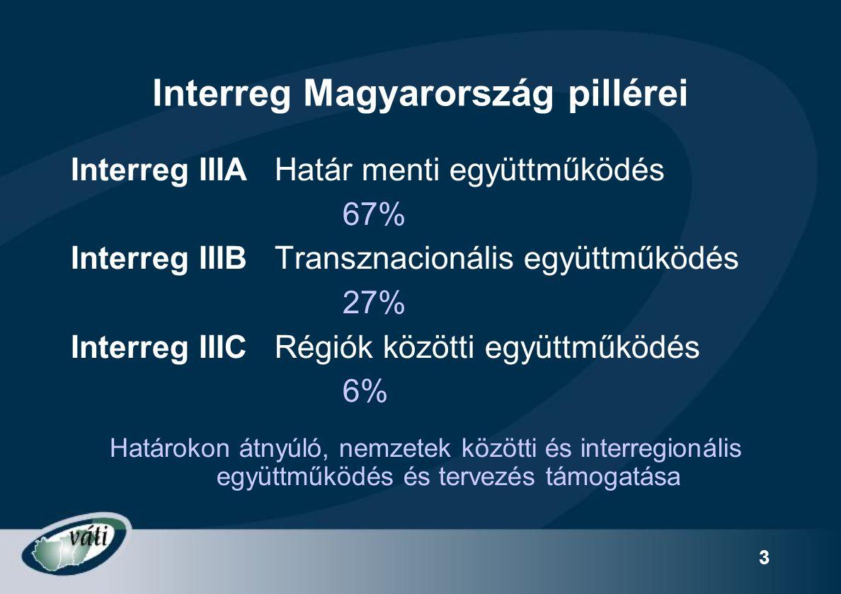 3 Interreg Magyarország pillérei Interreg IIIAHatár menti együttműködés 67% Interreg IIIBTransznacionális együttműködés 27% Interreg IIICRégiók között