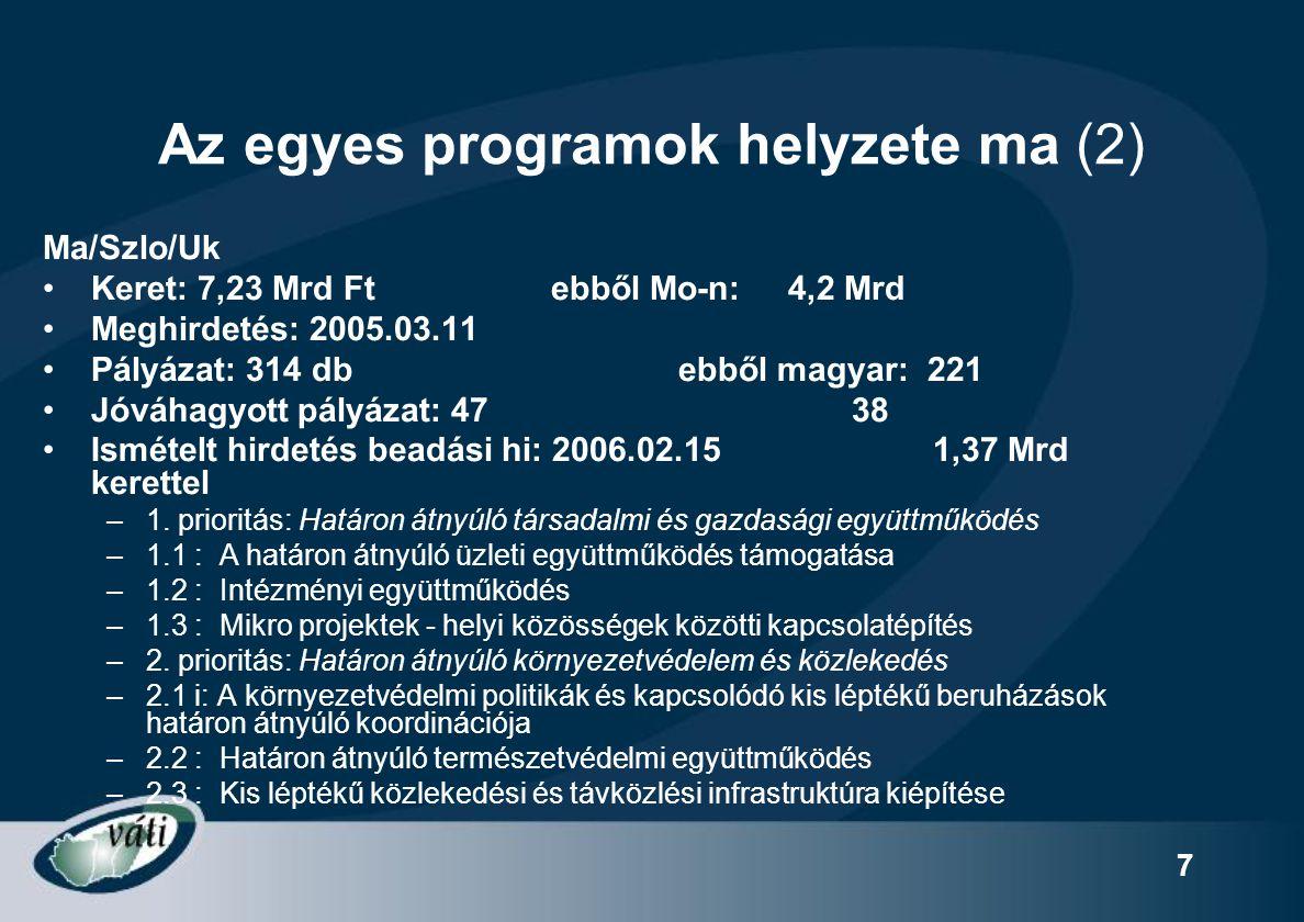 8 Az egyes programok helyzete ma (3) Ma/Au Keret: 7,56 Mrd Ft ebből Mo-n: 2,65 Mrd Meghirdetés: 2005.01.07, két szakasz Pályázat: 24+54 ebből magyar: 24+54 Jóváhagyott pályázat: 18+17 18+17 Kimerültek a források, de második negyedévében + egy mikro-projekt alap 1 millió EUR keretösszeggel.