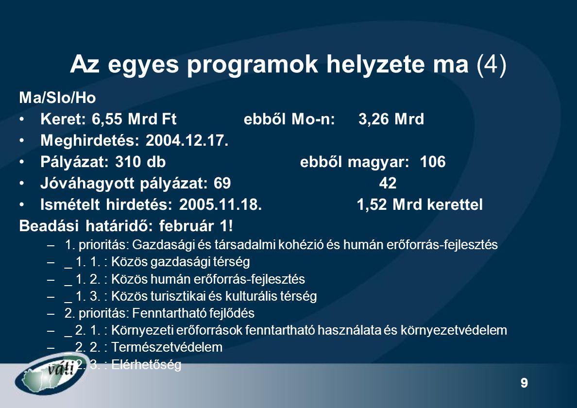 9 Az egyes programok helyzete ma (4) Ma/Slo/Ho Keret: 6,55 Mrd Ft ebből Mo-n: 3,26 Mrd Meghirdetés: 2004.12.17. Pályázat: 310 db ebből magyar: 106 Jóv