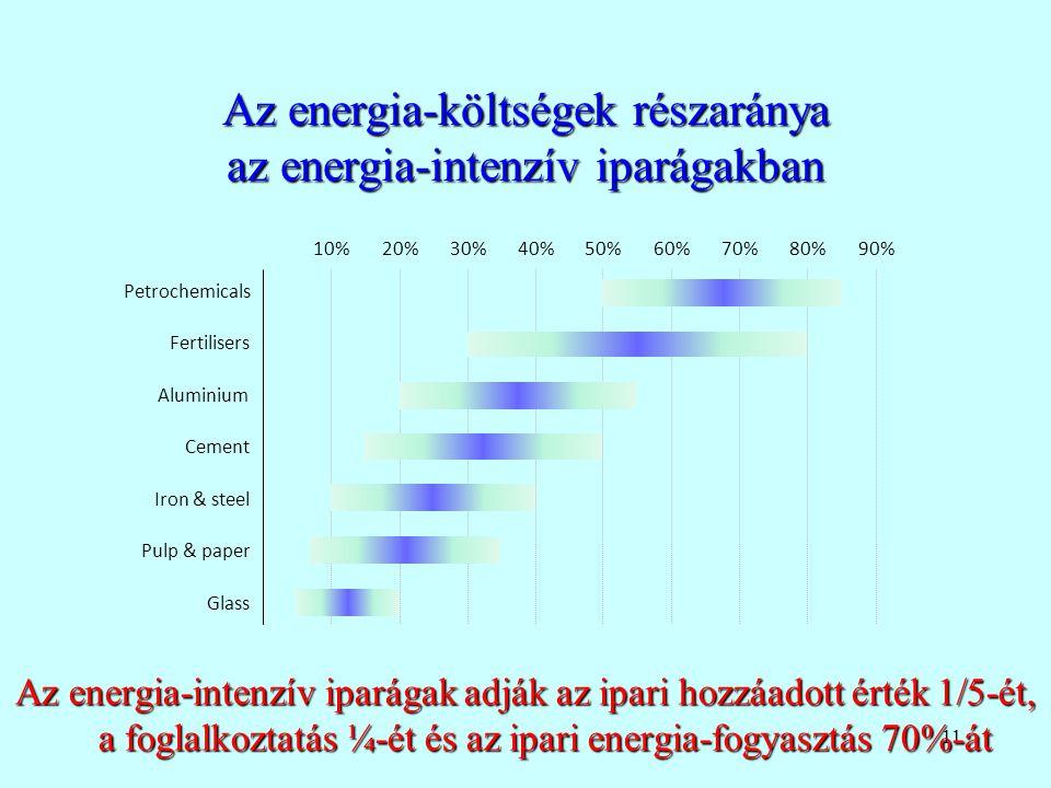 11 Az energia-költségek részaránya az energia-intenzív iparágakban Az energia-intenzív iparágak adják az ipari hozzáadott érték 1/5-ét, a foglalkoztat