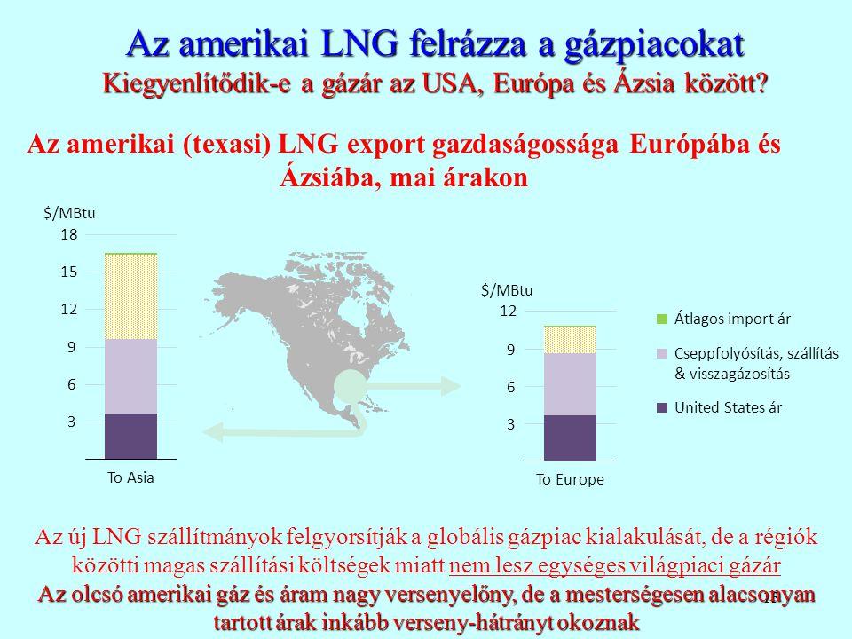 13 Az amerikai LNG felrázza a gázpiacokat Kiegyenlítődik-e a gázár az USA, Európa és Ázsia között? Az amerikai (texasi) LNG export gazdaságossága Euró