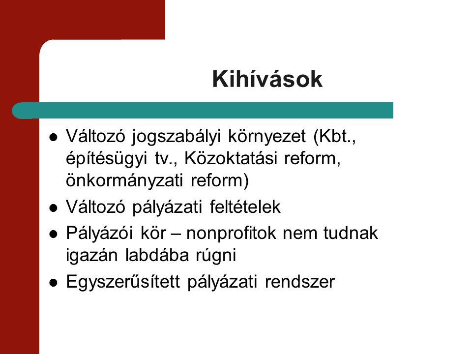 Kihívások Változó jogszabályi környezet (Kbt., építésügyi tv., Közoktatási reform, önkormányzati reform) Változó pályázati feltételek Pályázói kör – n