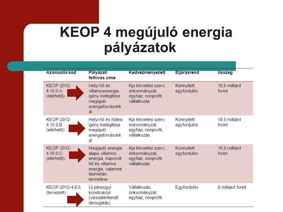 KEOP 5 megújuló energia pályázatok Azonosító kódPályázati felhívás címeKedvezményezet t Eljárásrendösszeg KEOP-2012-5.4.0 (felfüggesztve) Távhő-szektor energetikai korszerűsítése, megújuló energiaforrások felhasználásnak lehetőségével Távhőtermelő és szolgáltató egyfordulós4 milliárd forint KEOP-2012-5.5.0/A felfüggesztve) Épületenergetikai fejlesztések és közvilágítás energiatakarékos átalakítása Vállalkozás, önkormányzat, egyház, nonprofit egyfordulós4 milliárd forint KEOP-2012-5.5.0/B (felfüggesztve Épületenergetikai fejlesztések megújuló energiaforrás hasznosítással kombinálva Vállalkozás, önkormányzat, egyház, nonprofit egyfordulós4 milliárd forint KEOP-2012-5.6.0.
