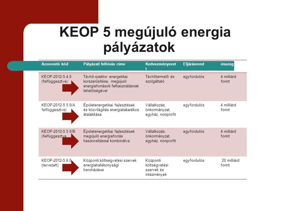 KEOP 5 megújuló energia pályázatok Azonosító kódPályázati felhívás címeKedvezményezet t Eljárásrendösszeg KEOP-2012-5.4.0 (felfüggesztve) Távhő-szekto