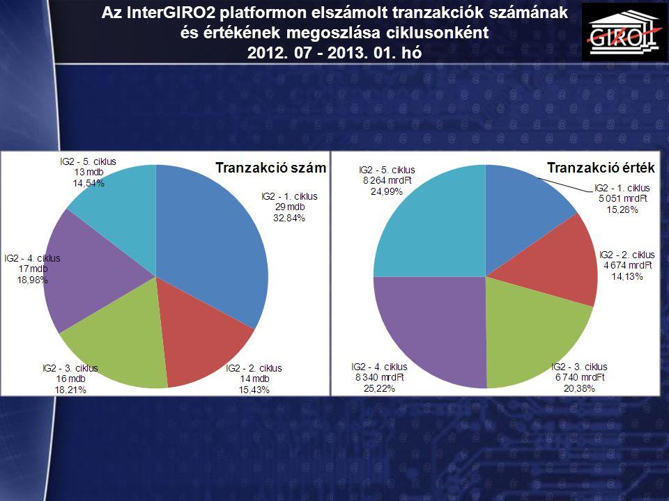 Az InterGIRO2 platformon elszámolt tranzakciók számának és értékének megoszlása ciklusonként 2012. 07 - 2013. 01. hó 15