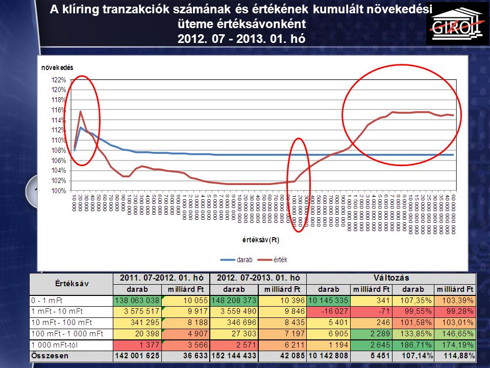 A klíring tranzakciók számának és értékének kumulált növekedési üteme értéksávonként 2012. 07 - 2013. 01. hó 16