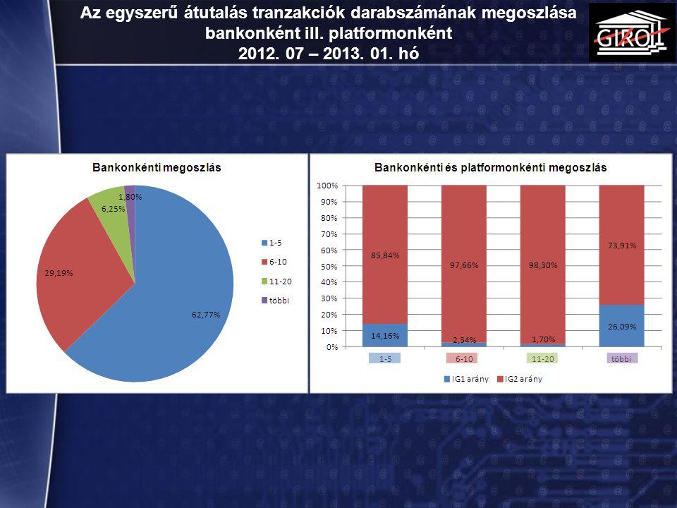 Az egyszerű átutalás tranzakciók darabszámának megoszlása bankonként ill. platformonként 2012. 07 – 2013. 01. hó 17