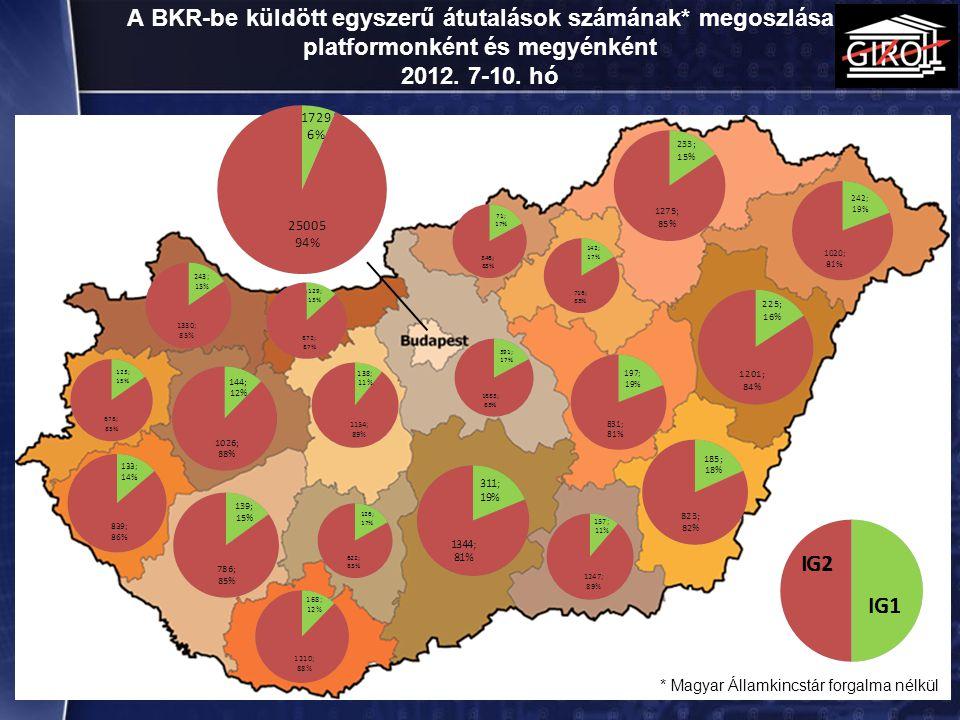 A BKR-be küldött egyszerű átutalások számának* megoszlása platformonként és megyénként 2012. 7-10. hó 18 * Magyar Államkincstár forgalma nélkül