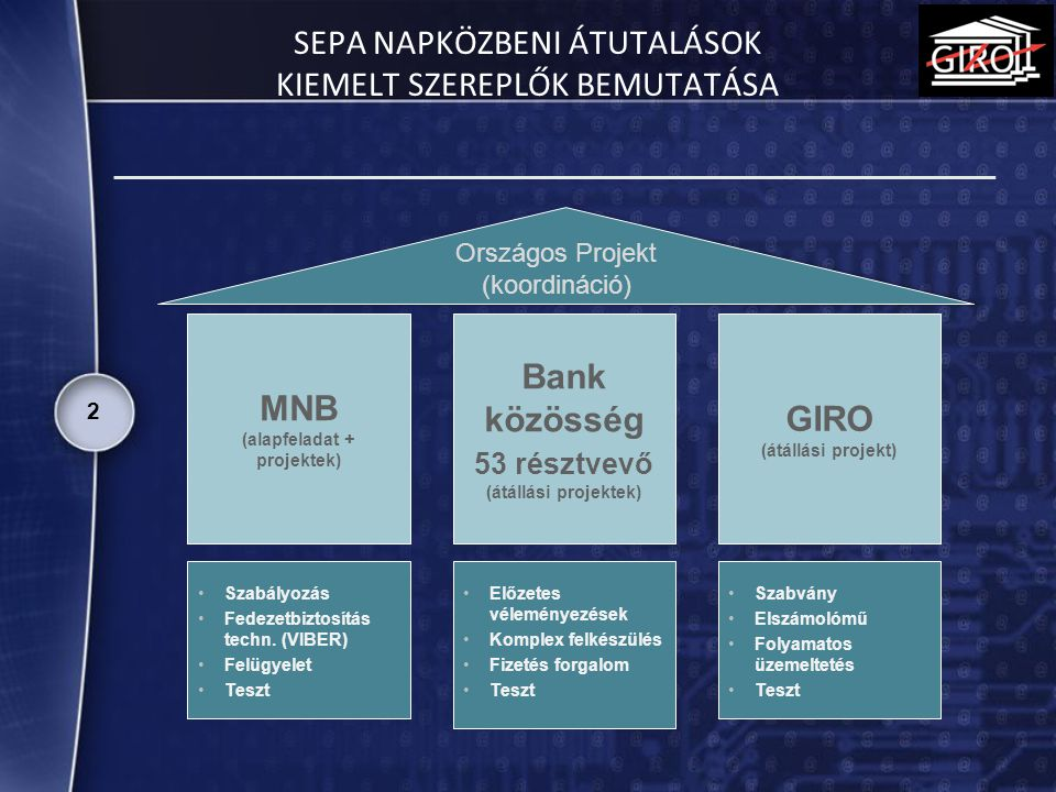3 Érintett banki funkciók, rendszerek Tranzakció befogadás Elektronikus befogadási csatornák (home banking, internetbank, mobilbank, telebank, ATM) Papíralapú feldolgozó rendszer Fióki Front-end rendszer(ek) SzámlavezetésSzámlavezető rendszer(ek) Díjelszámoló rendszer Kivonat készítő rendszer Könyvelés- számvitel Főkönyvi könyvelő rendszer Pénzforgalmi funkciók GIRO kötegelt interface rendszer (AGIRO/B), ill.