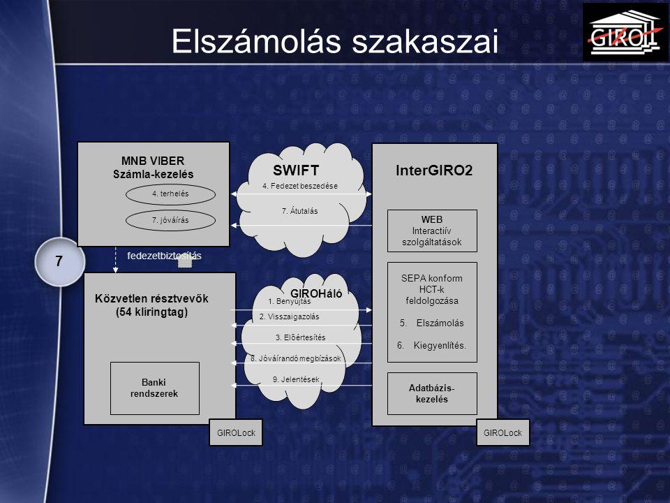 Elszámolás szakaszai 7 SWIFT Adatbázis- kezelés SEPA konform HCT-k feldolgozása 5.Elszámolás 6.Kiegyenlítés. MNB VIBER Számla-kezelés 1. Benyújtás 2.