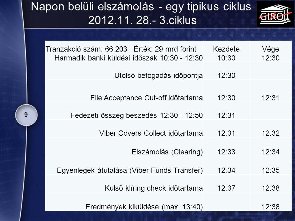 Napon belüli elszámolás - egy tipikus ciklus 2012.11. 28.- 3.ciklus 9 Tranzakció szám: 66.203 Érték: 29 mrd forint Harmadik banki küldési időszak 10:3