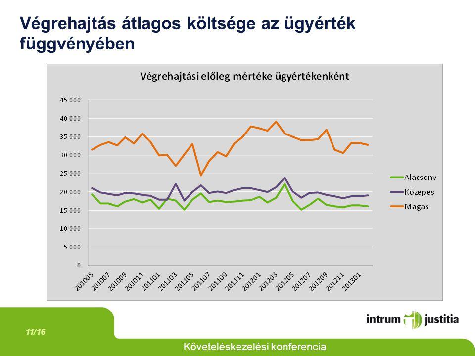 11/16 Követeléskezelési konferencia Végrehajtás átlagos költsége az ügyérték függvényében