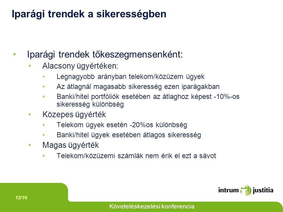 12/16 Követeléskezelési konferencia Iparági trendek a sikerességben Iparági trendek tőkeszegmensenként: Alacsony ügyértéken: Legnagyobb arányban telekom/közüzem ügyek Az átlagnál magasabb sikeresség ezen iparágakban Banki/hitel portfóliók esetében az átlaghoz képest -10%-os sikeresség különbség Közepes ügyérték Telekom ügyek esetén -20%os különbség Banki/hitel ügyek esetében átlagos sikeresség Magas ügyérték Telekom/közüzemi számlák nem érik el ezt a sávot