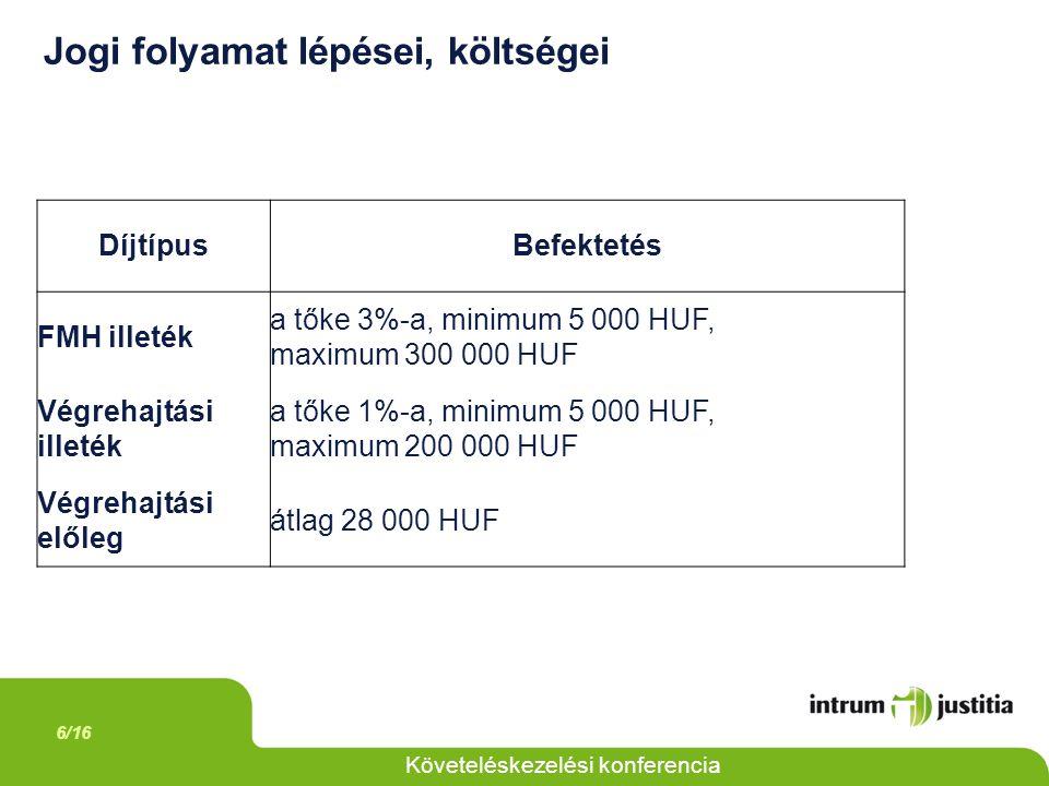 6/16 Követeléskezelési konferencia Jogi folyamat lépései, költségei DíjtípusBefektetés FMH illeték a tőke 3%-a, minimum 5 000 HUF, maximum 300 000 HUF Végrehajtási illeték a tőke 1%-a, minimum 5 000 HUF, maximum 200 000 HUF Végrehajtási előleg átlag 28 000 HUF