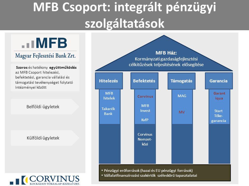 MFB Csoport: integrált pénzügyi szolgáltatások HitelezésBefektetés Támogatás Garancia MFB hitelek MFB Invest Corvinus KvfP MAG MV MFB Ház: Kormányzati