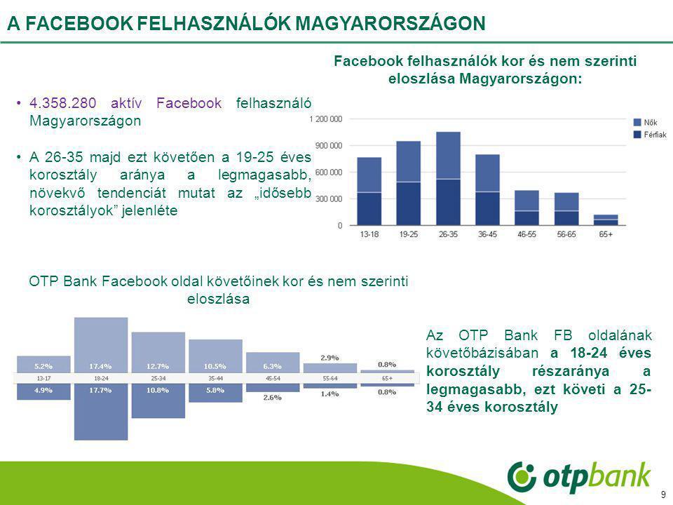 MAGYAR BANKOK FACEBOOK JELENLÉTE Az OTP Bank aktív jelenléte erőteljesen Facebook központú.