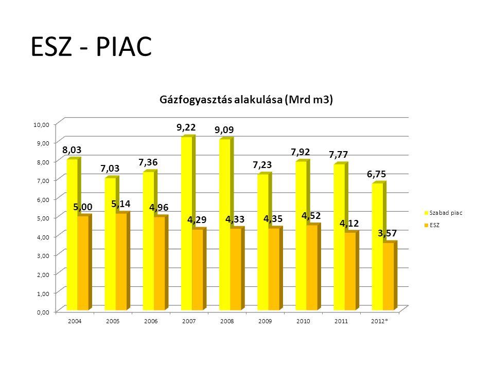 ESZ - PIAC