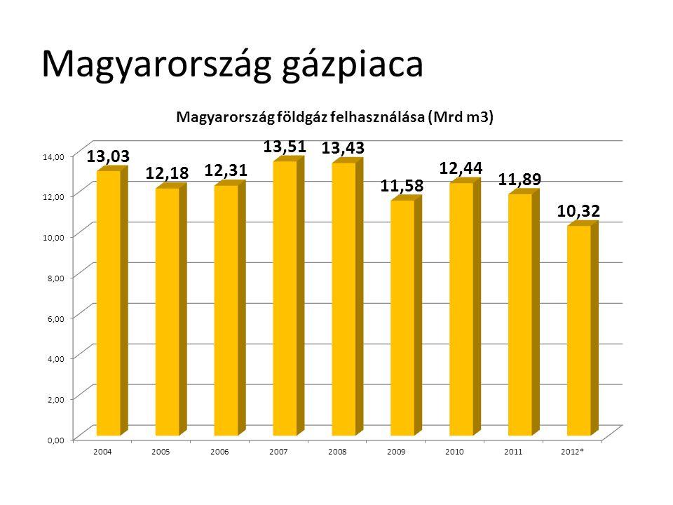 Magyarország gázpiaca