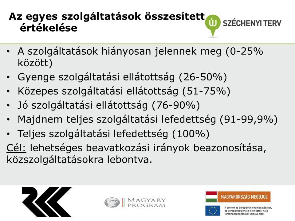 A szolgáltatások hiányosan jelennek meg (0-25% között) Gyenge szolgáltatási ellátottság (26-50%) Közepes szolgáltatási ellátottság (51-75%) Jó szolgáltatási ellátottság (76-90%) Majdnem teljes szolgáltatási lefedettség (91-99,9%) Teljes szolgáltatási lefedettség (100%) Cél: lehetséges beavatkozási irányok beazonosítása, közszolgáltatásokra lebontva.