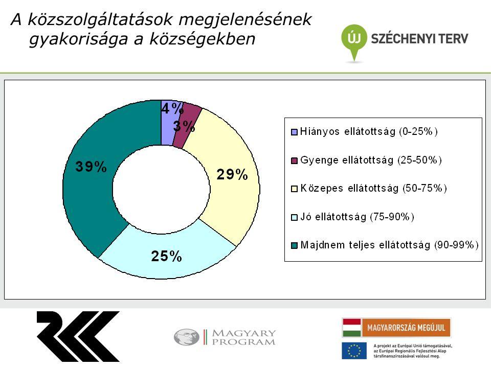 A közszolgáltatások megjelenésének gyakorisága a községekben