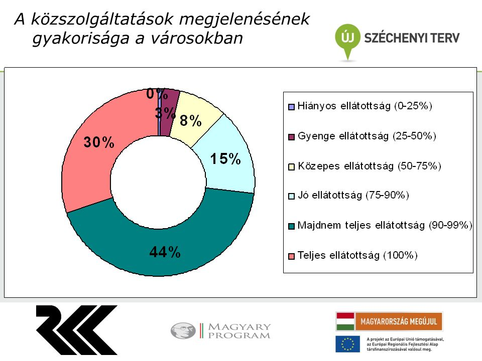 A közszolgáltatások megjelenésének gyakorisága a városokban