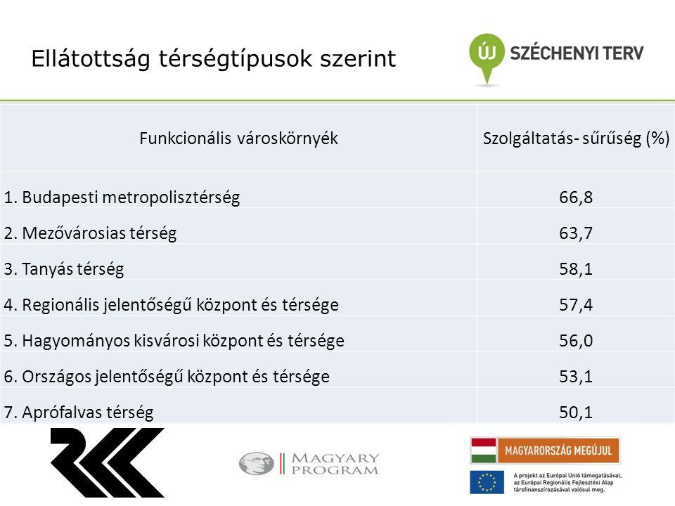 Ellátottság térségtípusok szerint Funkcionális városkörnyékSzolgáltatás- sűrűség (%) 1.