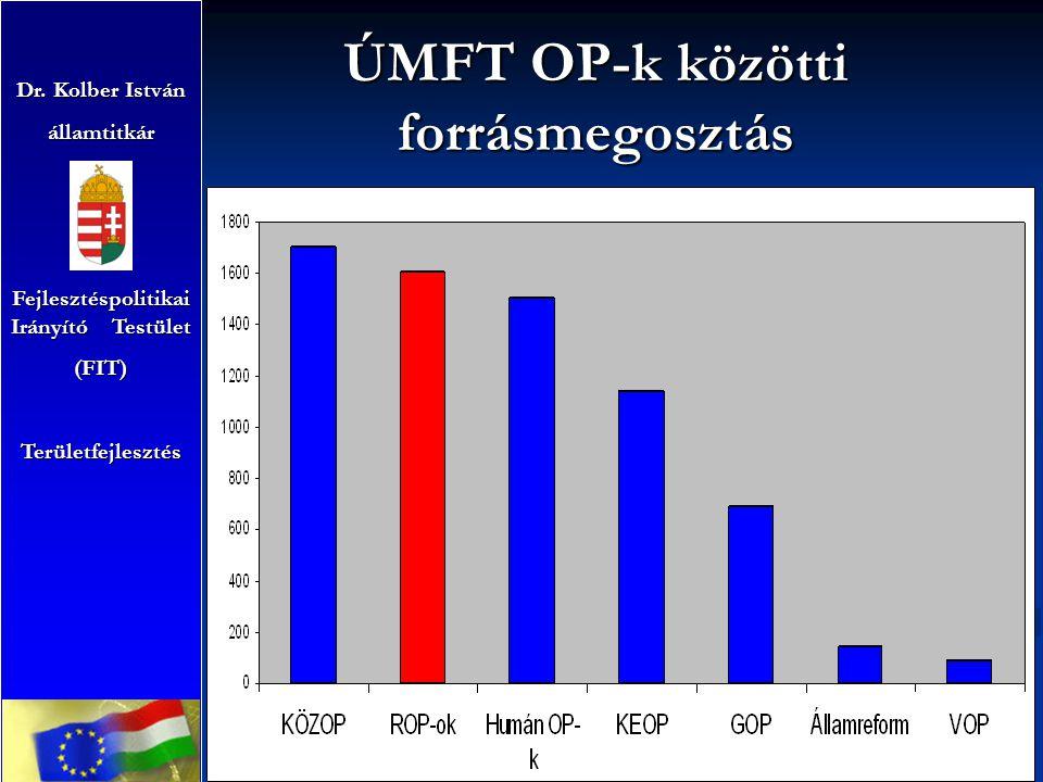 ÚMFT OP-k közötti forrásmegosztás Dr. Kolber István államtitkár Fejlesztéspolitikai Irányító Testület (FIT)Területfejlesztés