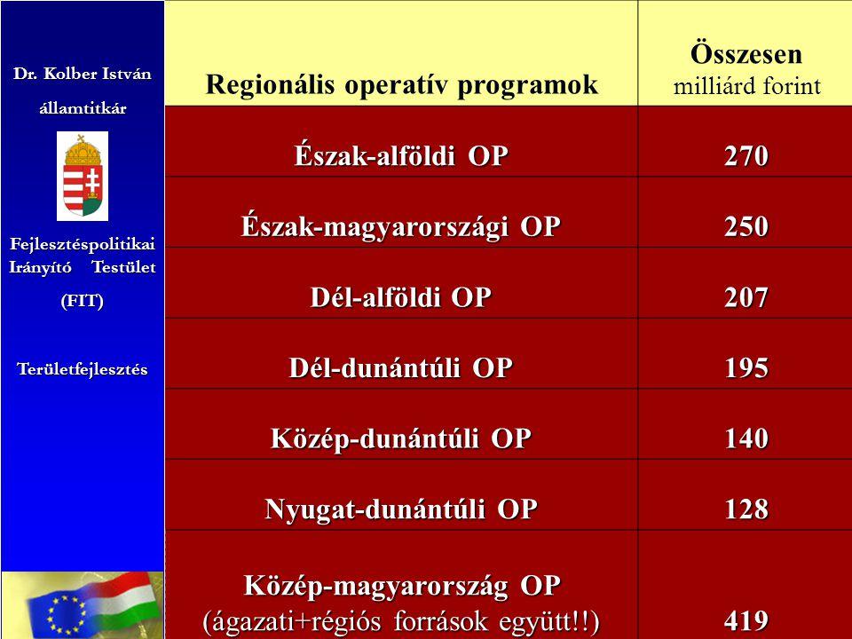 Regionális operatív programok Összesen milliárd forint Észak-alföldi OP 270 Észak-magyarországi OP 250 Dél-alföldi OP 207 Dél-dunántúli OP 195 Közép-dunántúli OP 140 Nyugat-dunántúli OP 128 Közép-magyarország OP (ágazati+régiós források együtt!!) 419 Dr.