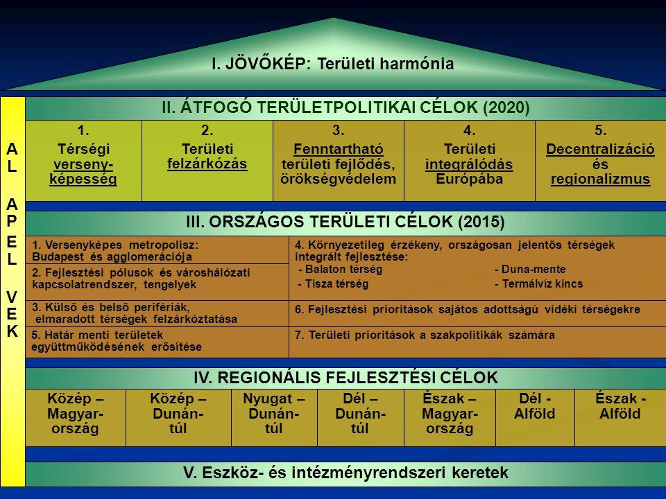 I. JÖVŐKÉP: Területi harmónia II. ÁTFOGÓ TERÜLETPOLITIKAI CÉLOK (2020) 1. Térségi verseny- képesség 3. Fenntartható területi fejlődés, örökségvédelem