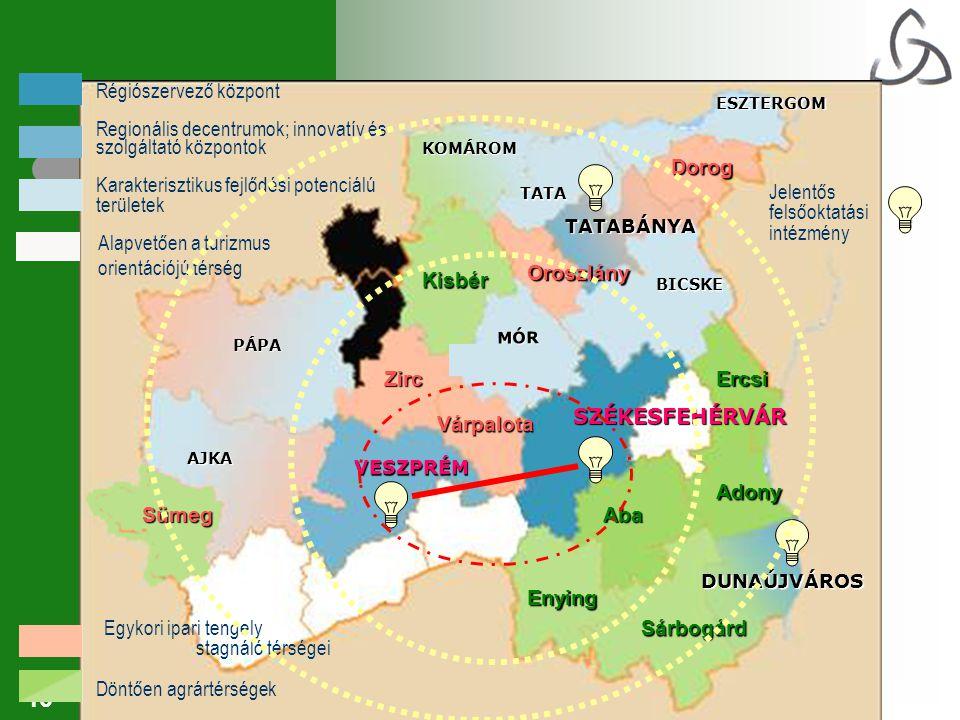 16 VESZPRÉM DUNAÚJVÁROS TATABÁNYA SZÉKESFEHÉRVÁR AJKA PÁPA MÓR BICSKE KOMÁROM ESZTERGOM TATA Zirc Várpalota Sümeg Oroszlány Dorog Kisbér Enying Sárbogárd Adony Aba Ercsi Régiószervező központ Karakterisztikus fejlődési potenciálú területek Regionális decentrumok; innovatív és szolgáltató központok Egykori ipari tengely stagnáló térségei Döntően agrártérségek Alapvetően a turizmus orientációjú térség Jelentős felsőoktatási intézmény