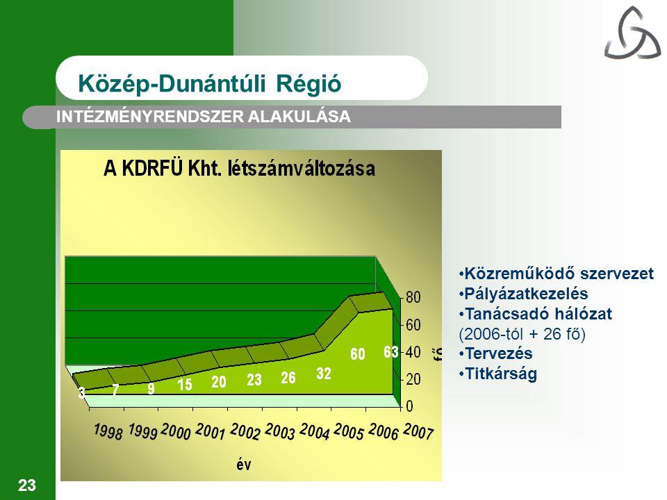 23 Közép-Dunántúli Régió INTÉZMÉNYRENDSZER ALAKULÁSA Közreműködő szervezet Pályázatkezelés Tanácsadó hálózat (2006-tól + 26 fő) Tervezés Titkárság