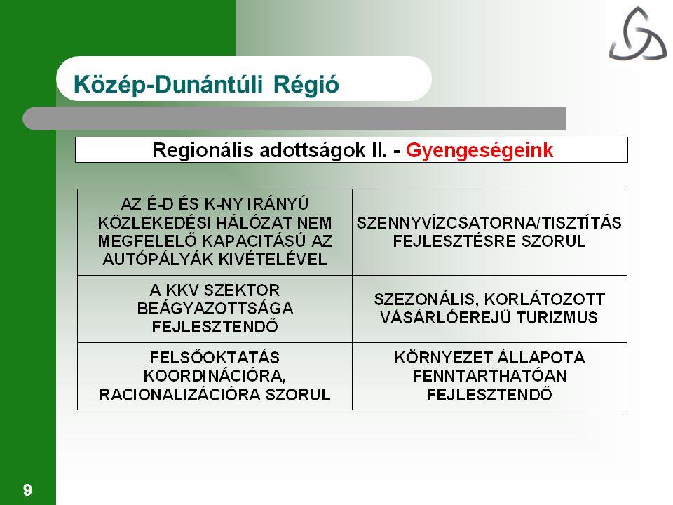 10 Közép-Dunántúli Régió Térségbeli lehetőségek és kihívások I.