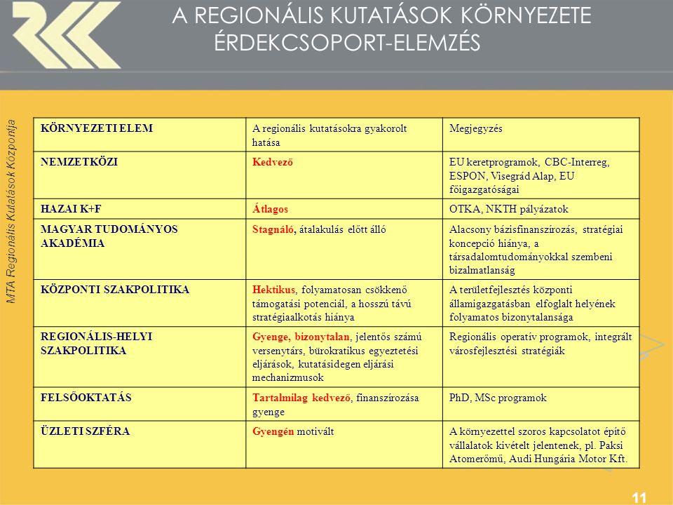 MTA Regionális Kutatások Központja 11 A REGIONÁLIS KUTATÁSOK KÖRNYEZETE ÉRDEKCSOPORT-ELEMZÉS KÖRNYEZETI ELEMA regionális kutatásokra gyakorolt hatása Megjegyzés NEMZETKÖZIKedvezőEU keretprogramok, CBC-Interreg, ESPON, Visegrád Alap, EU főigazgatóságai HAZAI K+FÁtlagosOTKA, NKTH pályázatok MAGYAR TUDOMÁNYOS AKADÉMIA Stagnáló, átalakulás előtt állóAlacsony bázisfinanszírozás, stratégiai koncepció hiánya, a társadalomtudományokkal szembeni bizalmatlanság KÖZPONTI SZAKPOLITIKAHektikus, folyamatosan csökkenő támogatási potenciál, a hosszú távú stratégiaalkotás hiánya A területfejlesztés központi államigazgatásban elfoglalt helyének folyamatos bizonytalansága REGIONÁLIS-HELYI SZAKPOLITIKA Gyenge, bizonytalan, jelentős számú versenytárs, bürokratikus egyeztetési eljárások, kutatásidegen eljárási mechanizmusok Regionális operatív programok, integrált városfejlesztési stratégiák FELSŐOKTATÁSTartalmilag kedvező, finanszírozása gyenge PhD, MSc programok ÜZLETI SZFÉRAGyengén motiváltA környezettel szoros kapcsolatot építő vállalatok kivételt jelentenek, pl.