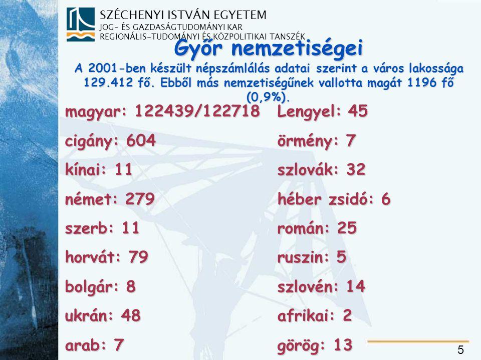 SZÉCHENYI ISTVÁN EGYETEM JOG- ÉS GAZDASÁGTUDOMÁNYI KAR REGIONÁLIS-TUDOMÁNYI ÉS KÖZPOLITIKAI TANSZÉK 5 Győr nemzetiségei A 2001-ben készült népszámlálás adatai szerint a város lakossága 129.412 fő.