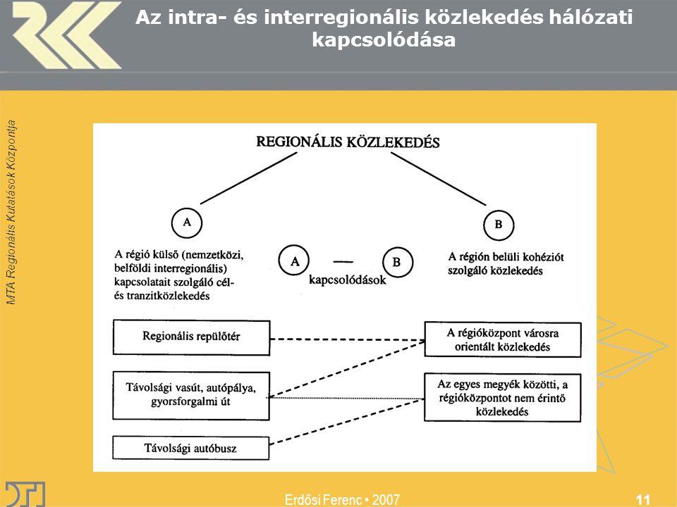 MTA Regionális Kutatások Központja Erdősi Ferenc 2007 11 Az intra- és interregionális közlekedés hálózati kapcsolódása