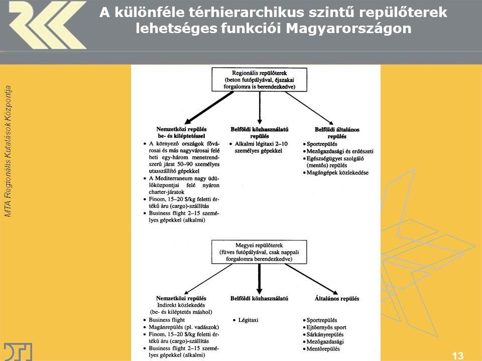 MTA Regionális Kutatások Központja Erdősi Ferenc 2007 13 A különféle térhierarchikus szintű repülőterek lehetséges funkciói Magyarországon