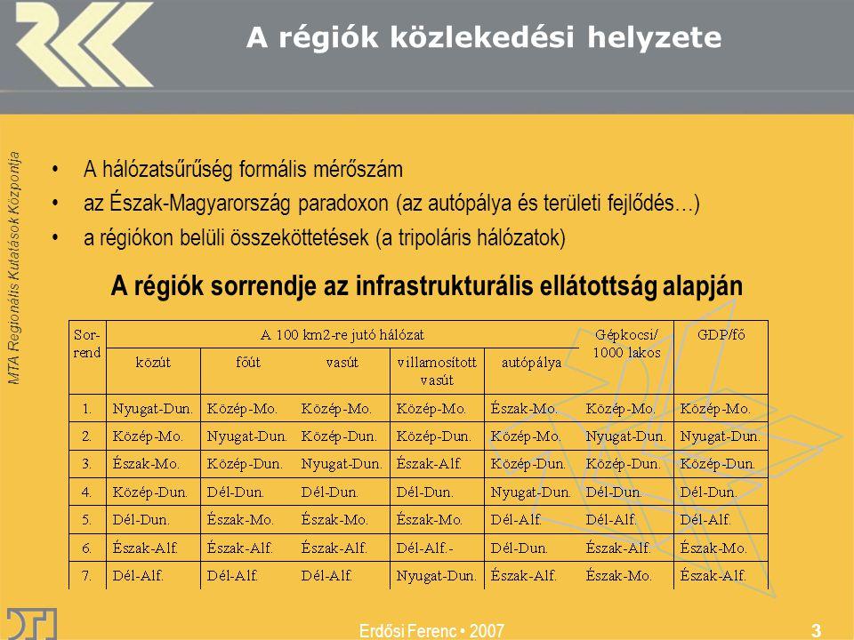 MTA Regionális Kutatások Központja Erdősi Ferenc 2007 3 A régiók közlekedési helyzete A hálózatsűrűség formális mérőszám az Észak-Magyarország paradoxon (az autópálya és területi fejlődés…) a régiókon belüli összeköttetések (a tripoláris hálózatok) A régiók sorrendje az infrastrukturális ellátottság alapján