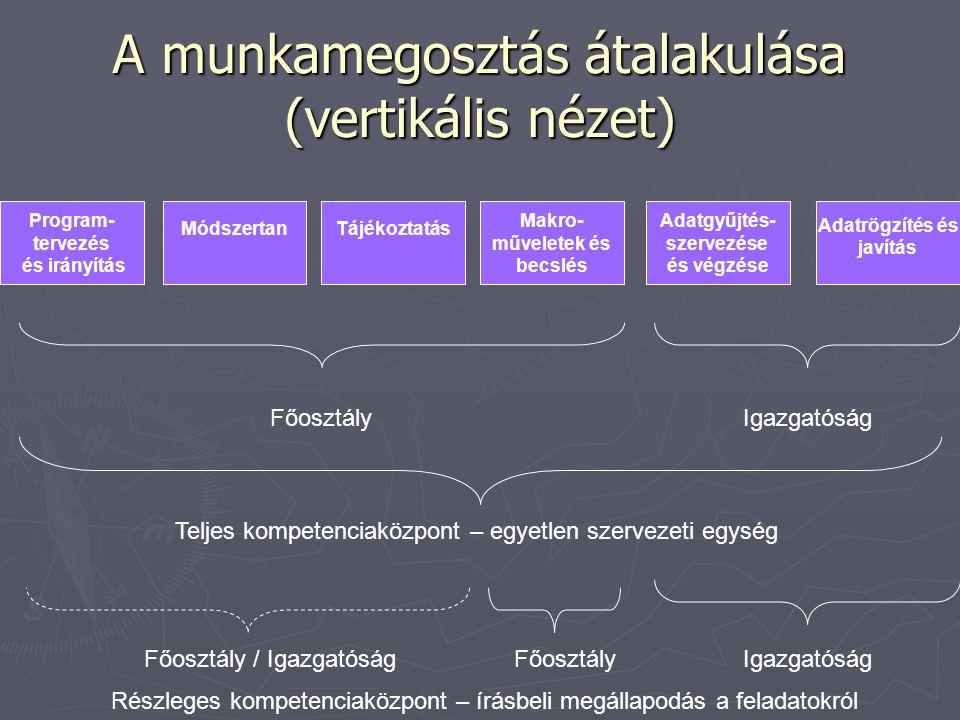 A munkamegosztás átalakulása (vertikális nézet) Program- tervezés és irányítás MódszertanTájékoztatás Makro- műveletek és becslés Adatrögzítés és javítás Adatgyűjtés- szervezése és végzése FőosztályIgazgatóság Teljes kompetenciaközpont – egyetlen szervezeti egység IgazgatóságFőosztály / IgazgatóságFőosztály Részleges kompetenciaközpont – írásbeli megállapodás a feladatokról