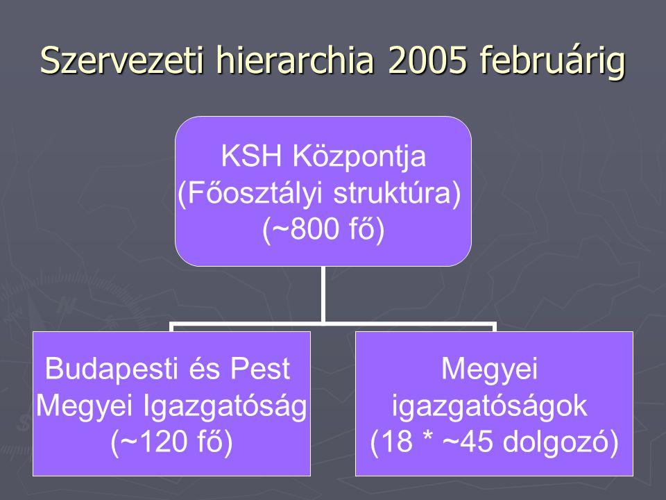 Szervezeti hierarchia 2005 februárig KSH Központja (Főosztályi struktúra) (~800 fő) Budapesti és Pest Megyei Igazgatóság (~120 fő) Megyei igazgatóságok (18 * ~45 dolgozó)