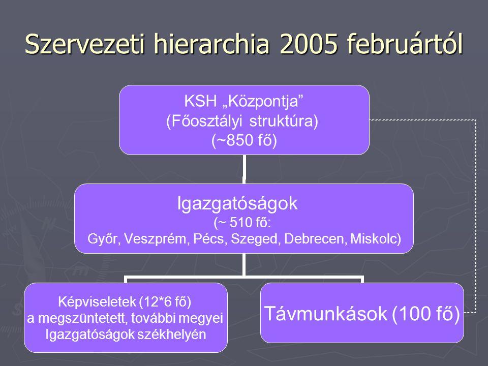 Szervezeti hierarchia 2005 februártól