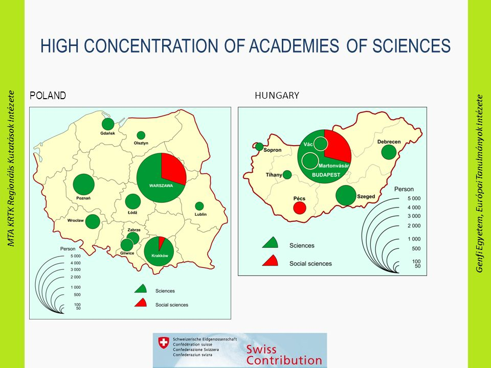 MTA KRTK Regionális Kutatások Intézete Genfi Egyetem, Európai Tanulmányok Intézete HIGH CONCENTRATION OF ACADEMIES OF SCIENCES POLAND HUNGARY