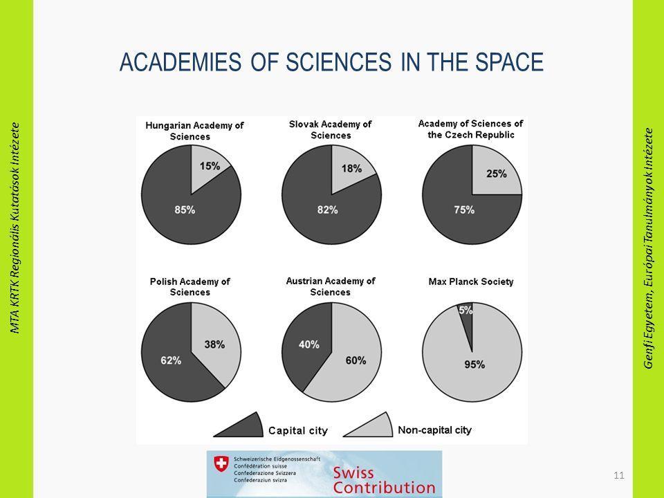 MTA KRTK Regionális Kutatások Intézete Genfi Egyetem, Európai Tanulmányok Intézete 11 ACADEMIES OF SCIENCES IN THE SPACE