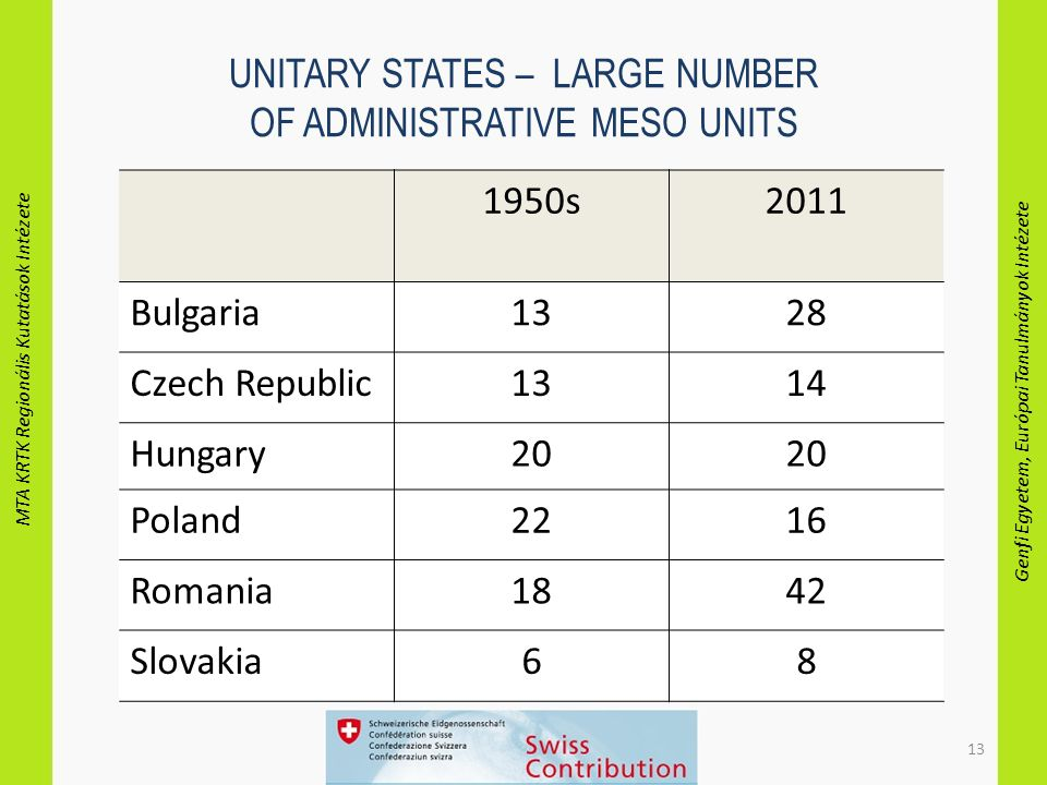 MTA KRTK Regionális Kutatások Intézete Genfi Egyetem, Európai Tanulmányok Intézete 13 UNITARY STATES – LARGE NUMBER OF ADMINISTRATIVE MESO UNITS 1950s2011 Bulgaria1328 Czech Republic1314 Hungary20 Poland2216 Romania1842 Slovakia68