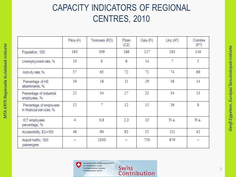 MTA KRTK Regionális Kutatások Intézete Genfi Egyetem, Európai Tanulmányok Intézete 6 TERTIARY EDUCATION ATTAINMENT OF THE ACTIVE POPULATION BY REGIONS, 2001