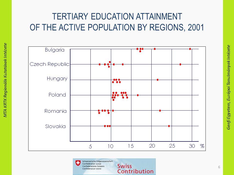 MTA KRTK Regionális Kutatások Intézete Genfi Egyetem, Európai Tanulmányok Intézete 6 TERTIARY EDUCATION ATTAINMENT OF THE ACTIVE POPULATION BY REGIONS