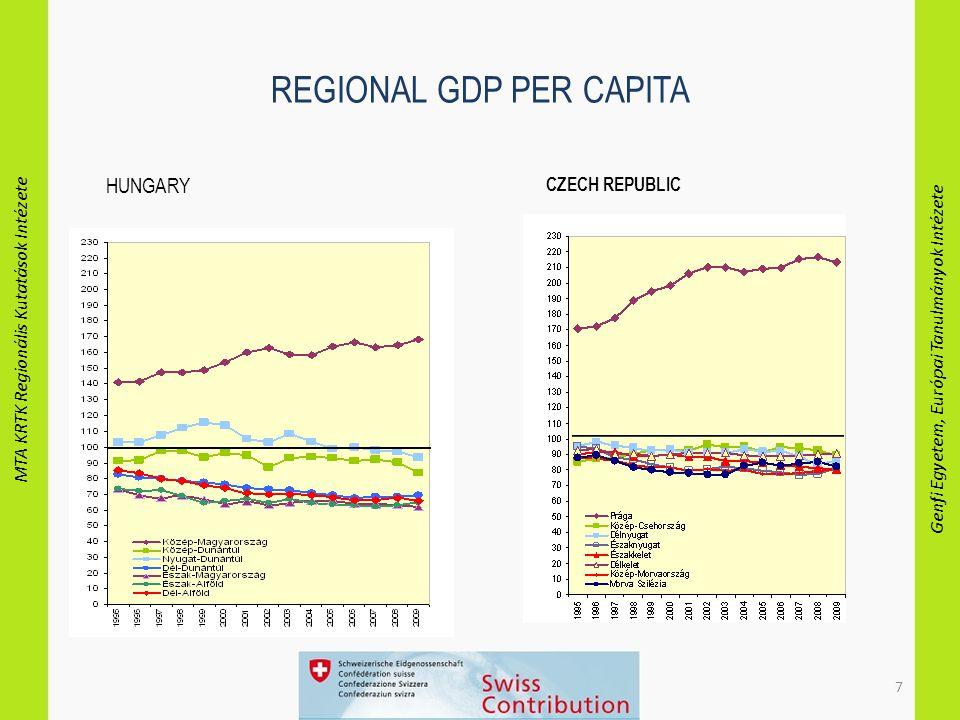 MTA KRTK Regionális Kutatások Intézete Genfi Egyetem, Európai Tanulmányok Intézete 7 REGIONAL GDP PER CAPITA HUNGARY CZECH REPUBLIC