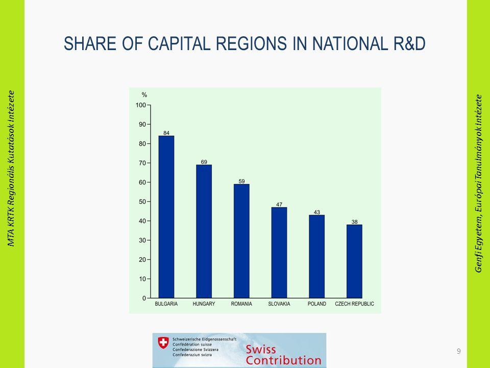 MTA KRTK Regionális Kutatások Intézete Genfi Egyetem, Európai Tanulmányok Intézete 9 SHARE OF CAPITAL REGIONS IN NATIONAL R&D