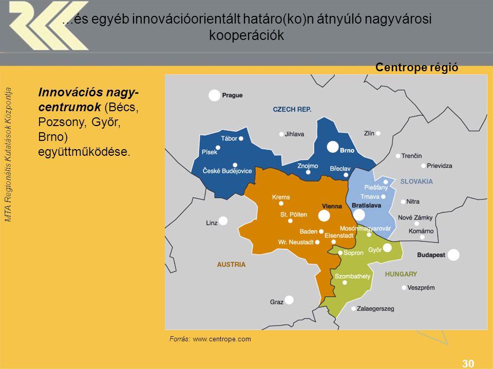 MTA Regionális Kutatások Központja 30 Centrope régió Forrás: www.centrope.com Innovációs nagy- centrumok (Bécs, Pozsony, Győr, Brno) együttműködése....és egyéb innovációorientált határo(ko)n átnyúló nagyvárosi kooperációk